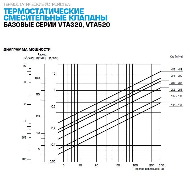 """Термостатический клапан 1/2"""" ESBE VTA321, с защитой от ожогов для ГВС T=35-60°C Rp 1/2"""" DN 15 Kvs 1,5 31100400 - 2"""