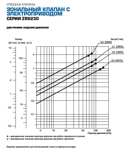 """3-ходовой переключающий клапан Esbe тип ZRS 234 DN20 G3/4"""" kvs 4,6 230В 2 точки, с возвратной пружиной - 2"""