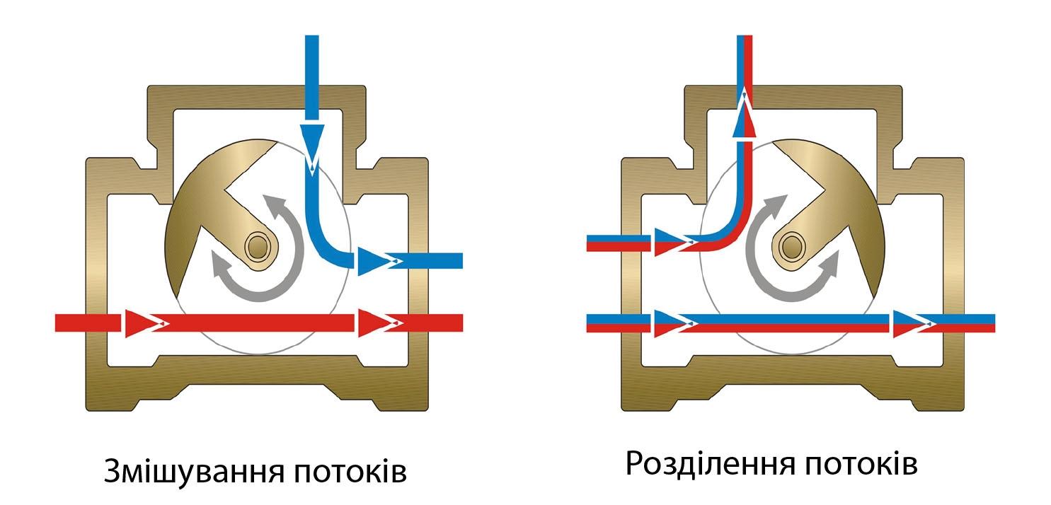 """Комплект: трехходовой поворотный смесительный клапан TOR 1 1/4"""", DN 32 и привод AZOG 3-точки, 124 сек, 8 Нм 230В - 2"""