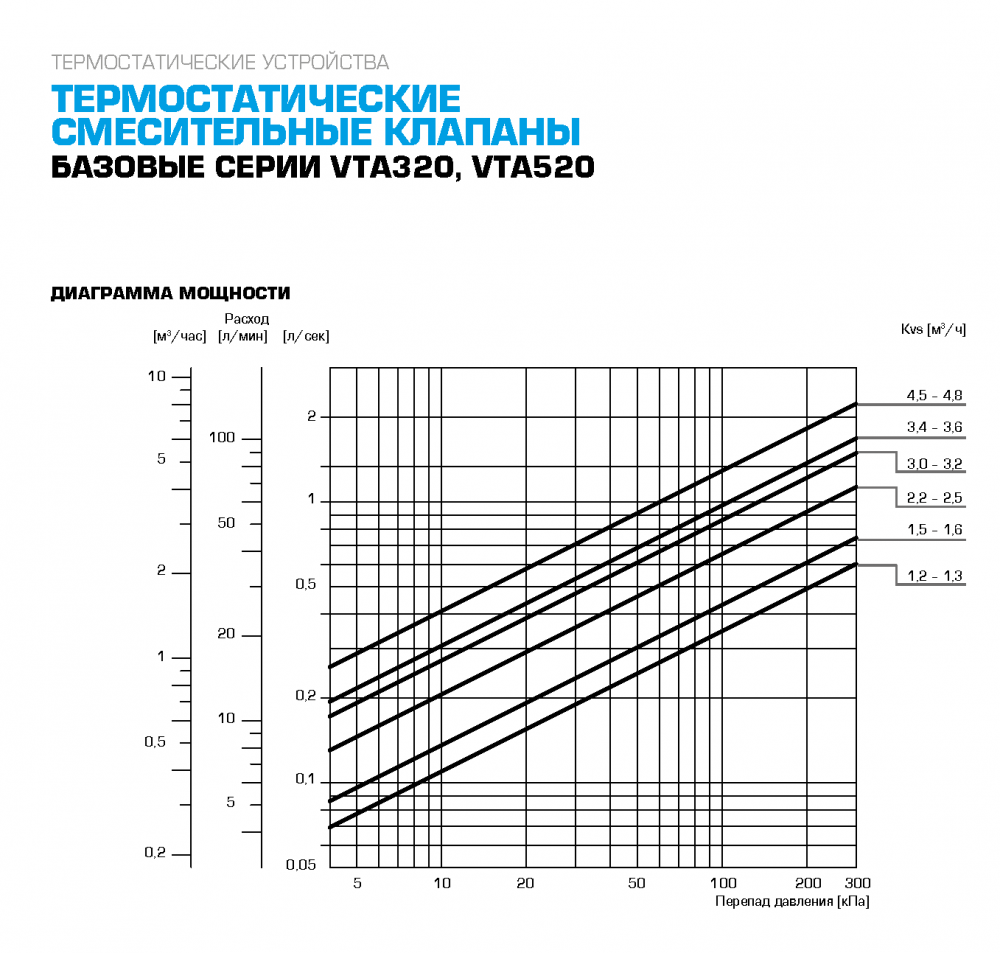 """Термостатический клапан 1"""" ESBE VTA522, с защитой от ожогов для ГВС 50-75°C G1"""" DN20 kvs 3,2 31620300 - 5"""
