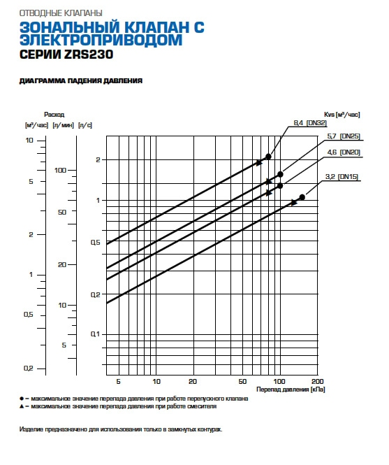 """3-ходовой переключающий клапан Esbe тип ZRS 234 DN25 G1""""  kvs 5,7 230В 2 точки, с возвратной пружиной - 2"""