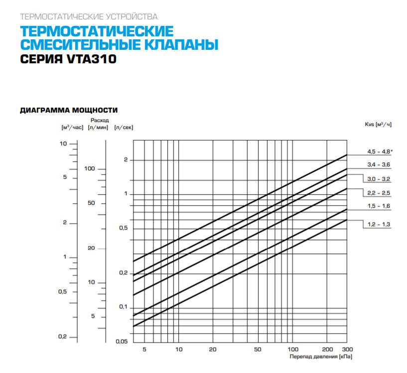 """Термостатический смесительный клапан 1/2"""" ESBE VTA312 для ГВС 35-60°C DN 15 Kvs 1,2 31050200 - 4"""