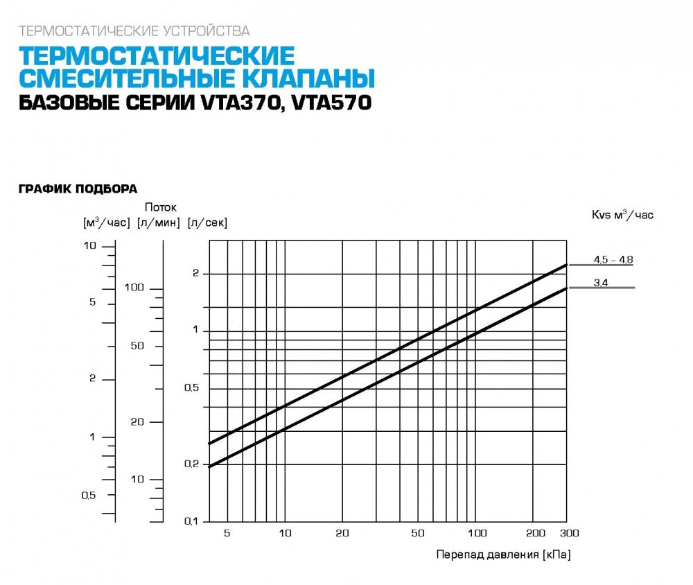 "Термостатический клапан 1"" ESBE VTA572 на теплый пол, радиаторы 20-55°C G1"" DN20 kvs 4,5 31702100 - 5"