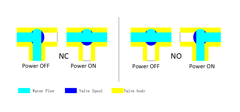 """3-ходовой шаровой клапан н/в  3/4"""" DN20 с электроприводом Tervix Pro Line ORC 3-way 202122 - 4"""