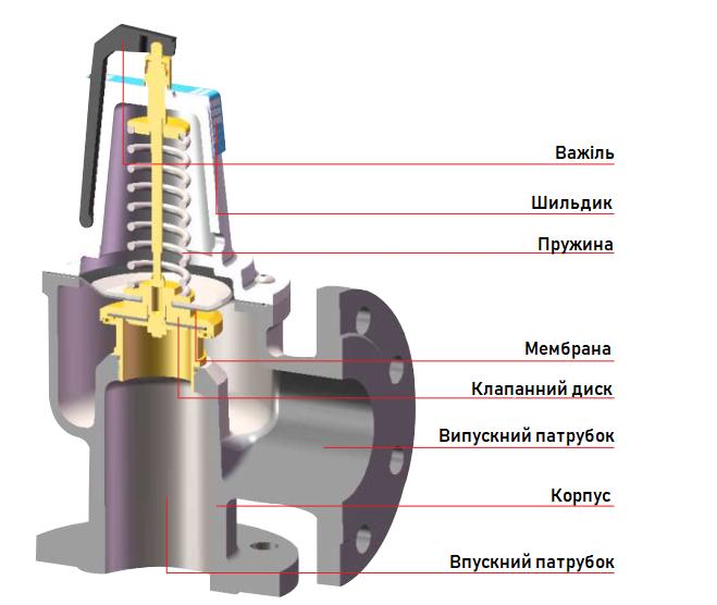 Предохранительный клапан F DN65x80 6 бар - 1