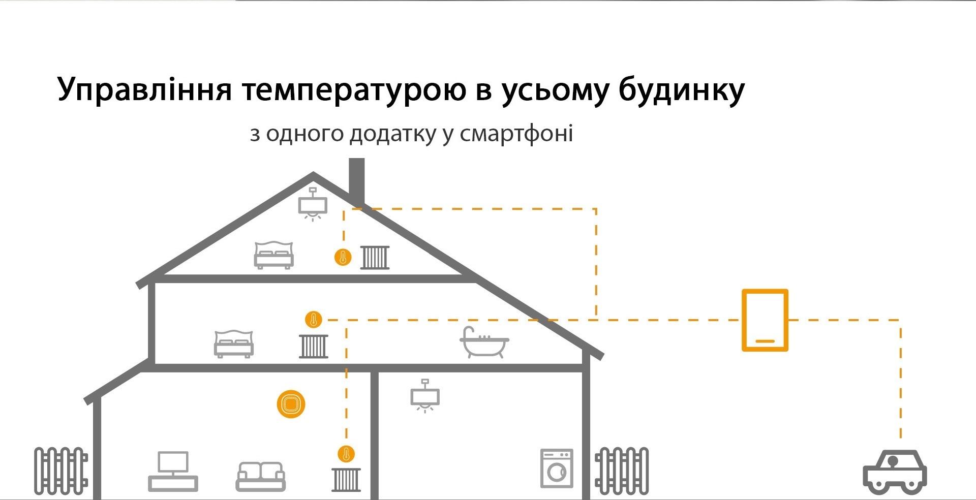 Умный дом: Комплект термоконтроль - контроллер (шлюз) Tervix Zigbee Gateway и 2 беспроводные радиаторные термоголовки Tervix EVA - 12