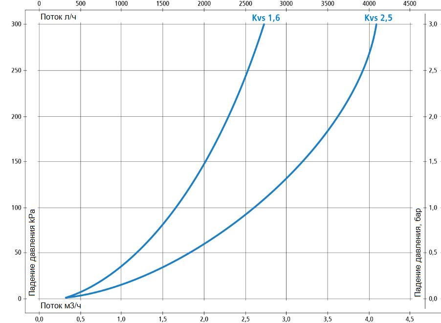 """Термостатический клапан 1"""" Afriso ATM363 с защитой от ожогов для ГВС T=35-60°C G 1"""" DN20 Kvs 1,6 1236310 - 6"""